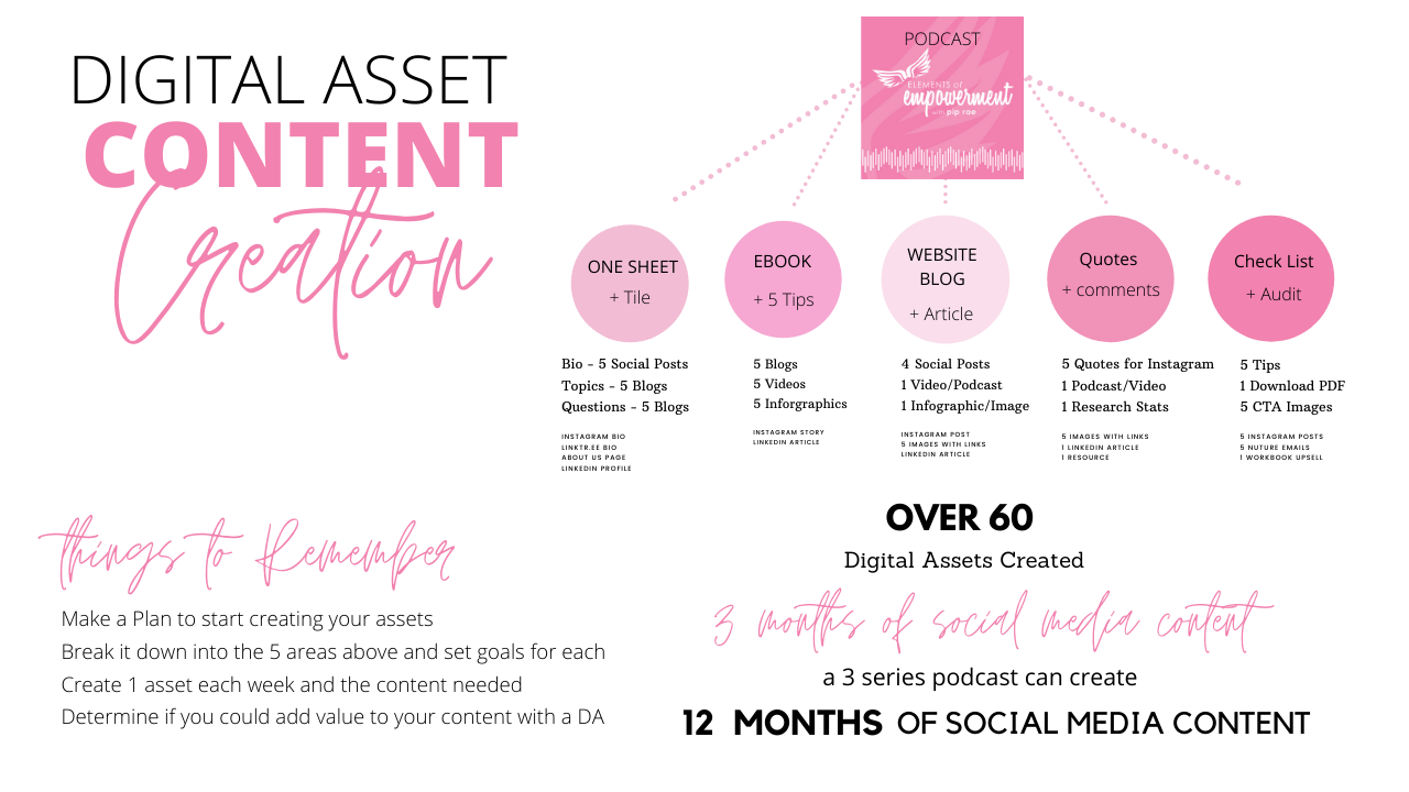Content and Digital Asset Infographic